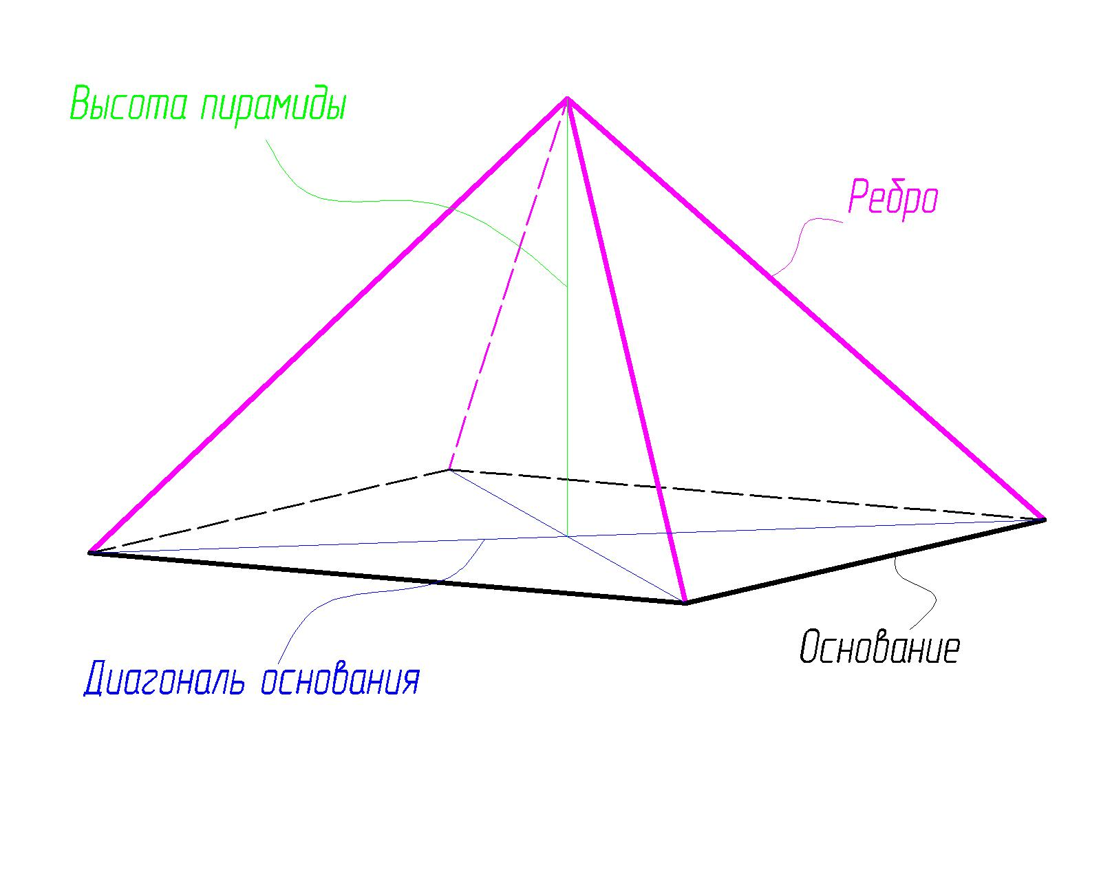 Лечебная пирамида чертежи своими руками